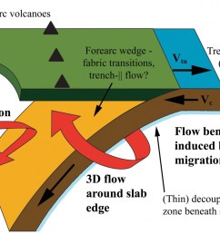 schematic diagram of a subduction zone showing the dominance of 3d flow beneath the slab and the competing influence of 2d and 3d flow fields in the mantle  [ 1600 x 939 Pixel ]