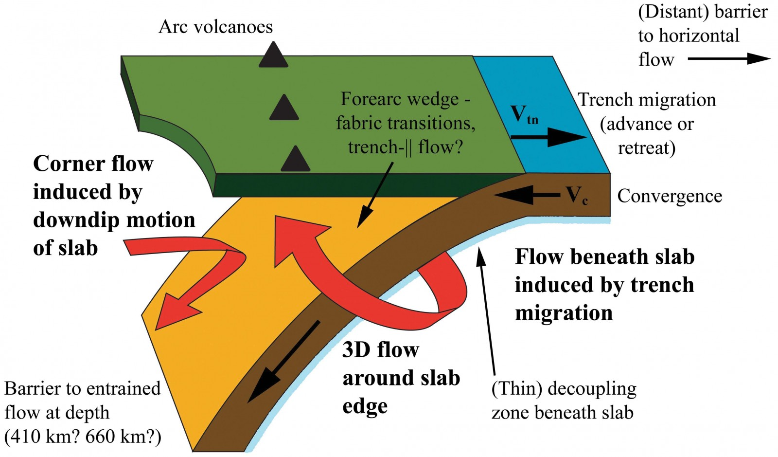 hight resolution of schematic diagram of a subduction zone showing the dominance of 3d flow beneath the slab and the competing influence of 2d and 3d flow fields in the mantle