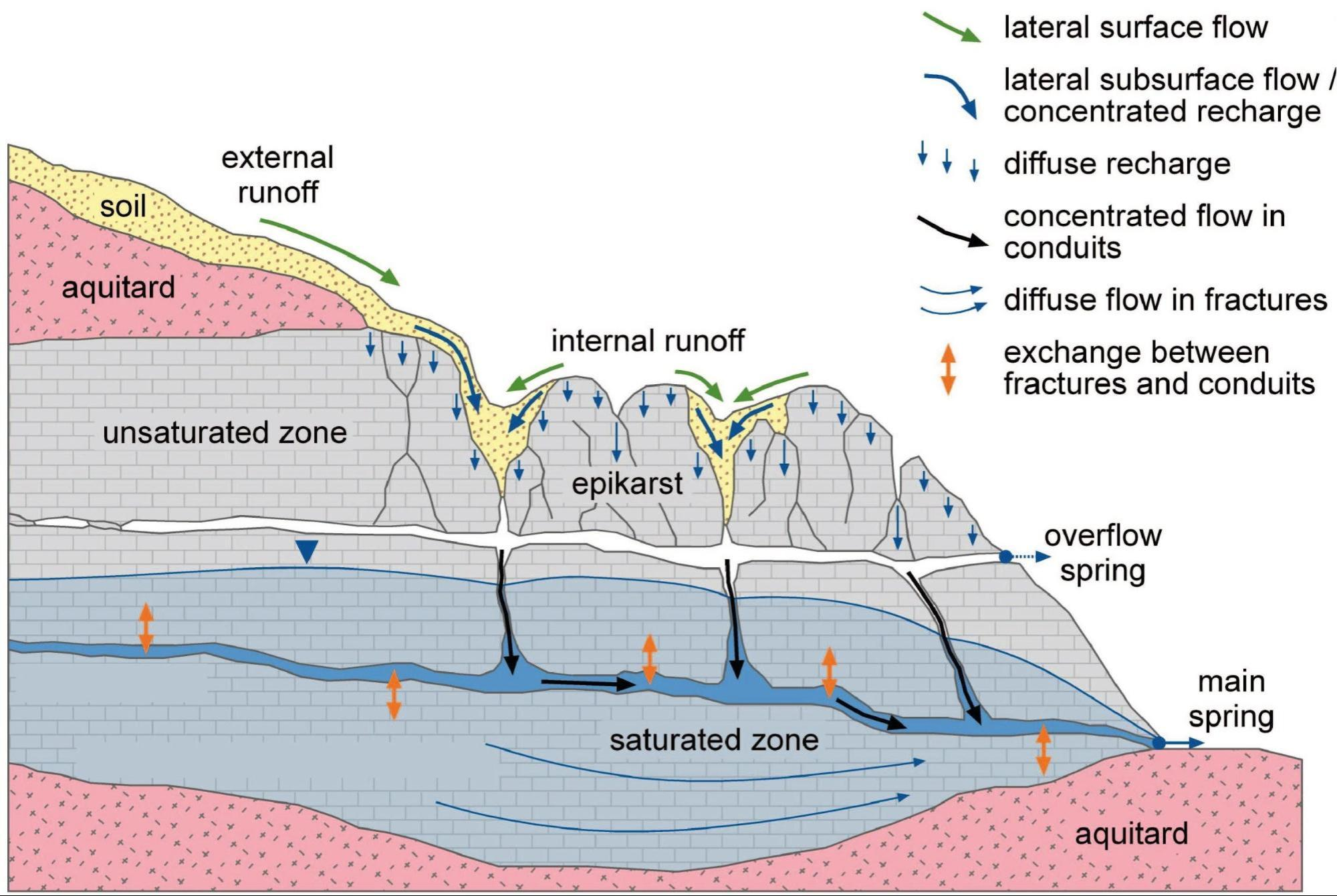 hight resolution of figure 1 schematic description of karstic groundwater flow and storage hartmann et al 2014 modified