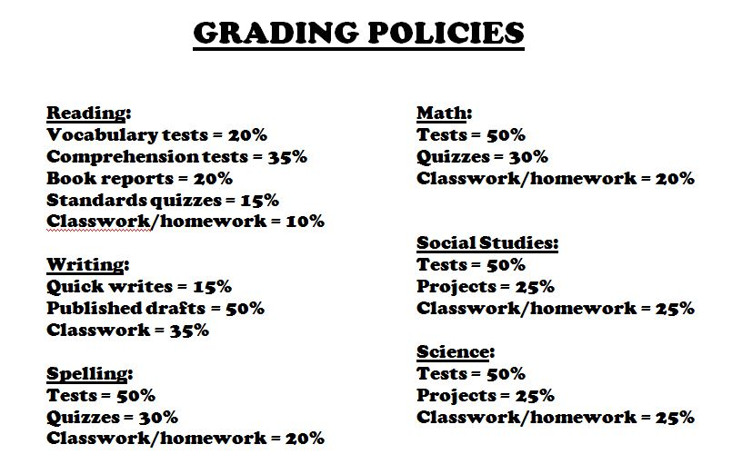 Mrs. Le's Class » Grading Policies