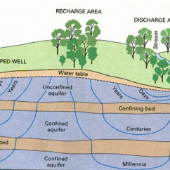 Surface Waves Diagram Perko Switch Wiring Walking The Tightrope Of Groundwater Management