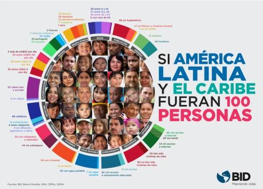 Info Si_América_Latina_y_el_Caribe_fueran_100_personas