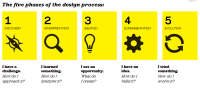 Design Thinking and Social Innovation Overview | Design ...