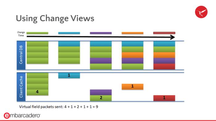Using Change Views