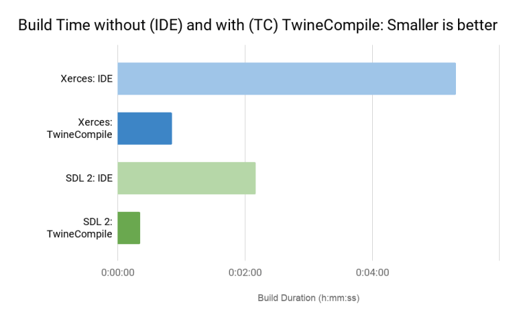 build-time-without-ide-and-with-tc-twinecompile-high-res-2