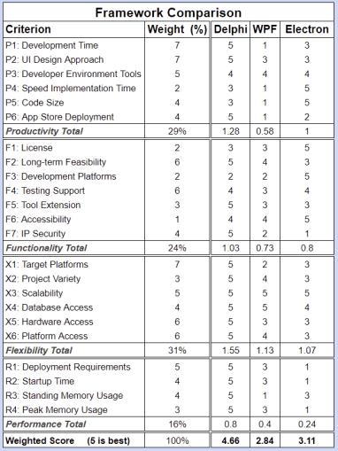calculator_scored-evaluation-table-2