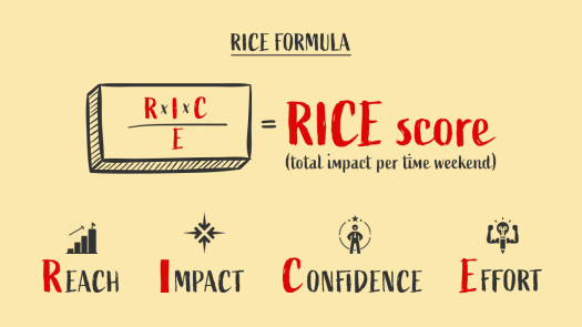 The RICE formula, a framework for feature prioritisation, is depicted.
