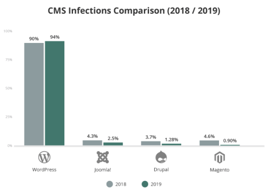 grey and green bar graph showing cms infections in 4 different cms side by side