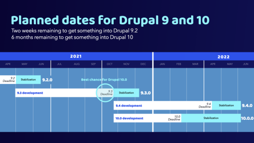 A timeline that shows Drupal 9.3 will be released in December 2021 and Drupal 10.0.0 in June 2022