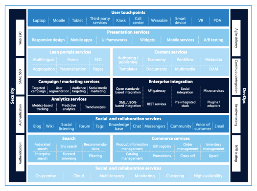 There is a table that shows different aspects of digital experience.