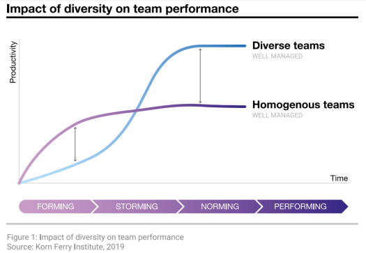 Graphical representation with curves explaining diversity and inclusion at workplace