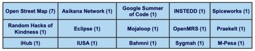 Table showing number of women in open source communities