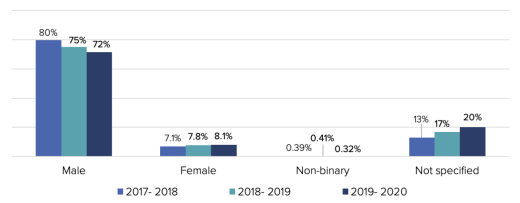 contributions-by-gender-1-2020-1280w_0
