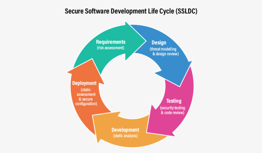 Illustration with a circle describing the 5 phases of secure software development lifecycle