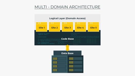 The image explains the multi-domain architecture.
