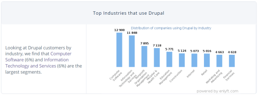 A graph shows the top industries that use Drupal.