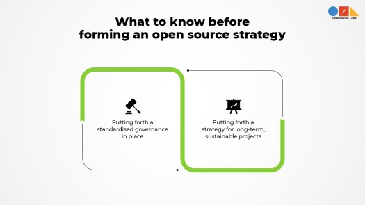 'what to know before forming an open source strategy' written on top and two different icons below explaining the prerequisites on open source strategy