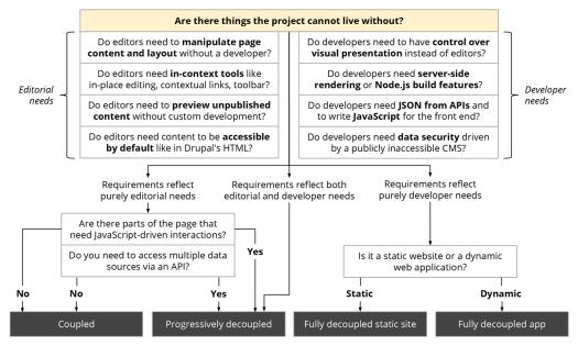 The decoupled Drupal architecture is explained.