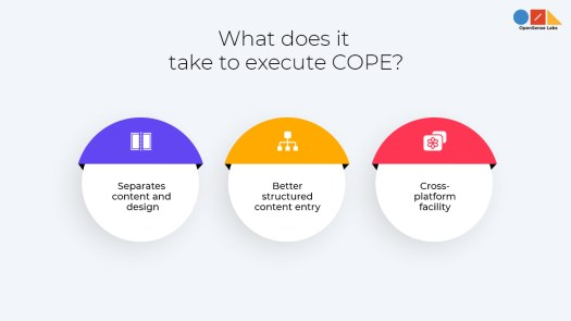 A  diagram describing what exactly it takes to implement COPE (Create once, publish everywhere)