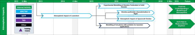 Ecodesign roadmap - Atmospheric impact