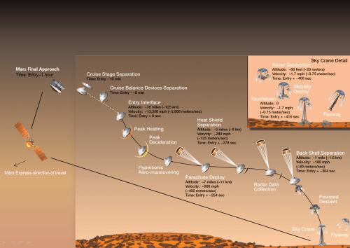 small resolution of mars express support to nasa msl arrival at mars credit nasa esa