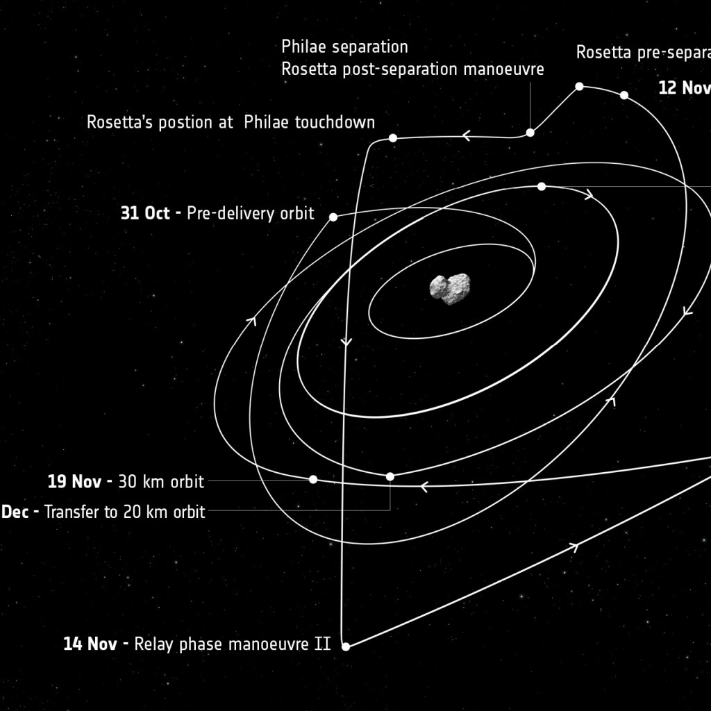 parts of a comet diagram deciduous forest food chain rosetta and philae landing timeline esa 39s