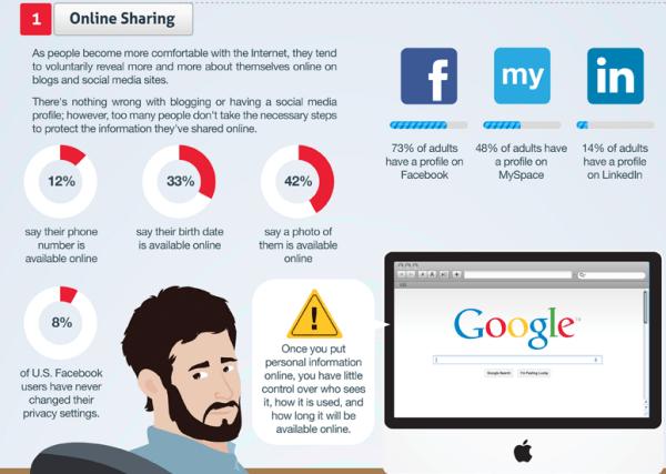 Online Sharing