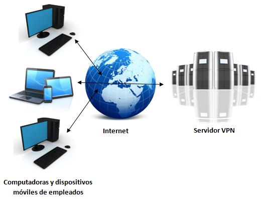 Diagrama red VPN