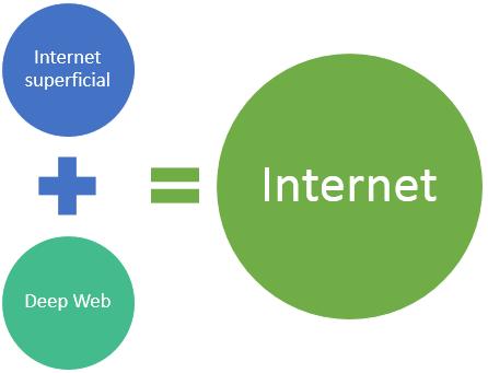 Composición de Internet