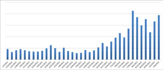 Gráfico propagación Filecoder