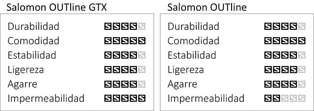 Salomon OUTline