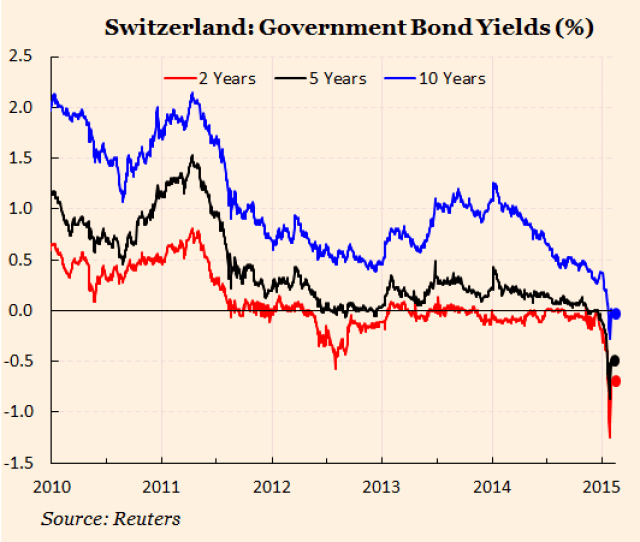 Money Market Rates In Switzerland Have Fallen To A Low Of 0 96 Per Cent Bond Yields Have Followed Suit Right Across The Curve See Graph