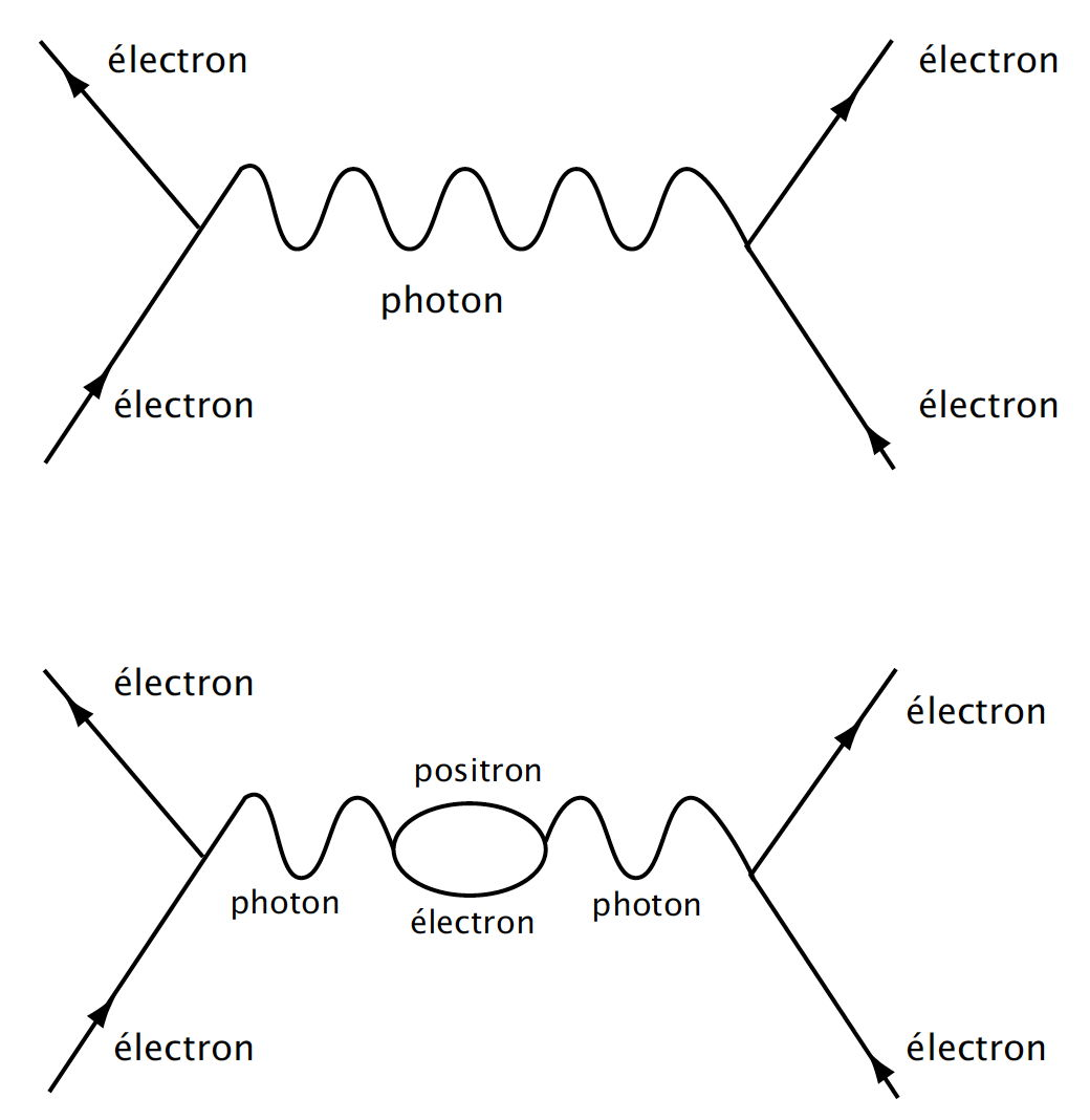 Diagramme De Feynman Download