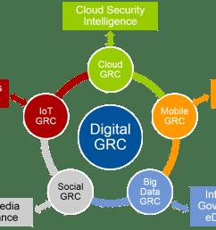 digital grc the dawn of a new era [ 1319 x 813 Pixel ]