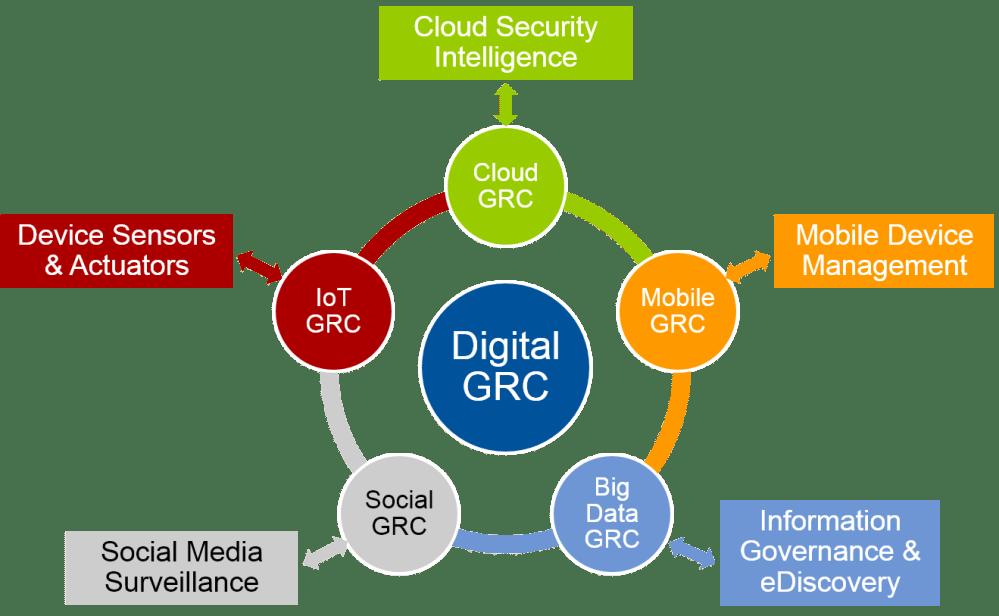 medium resolution of digital grc the dawn of a new era