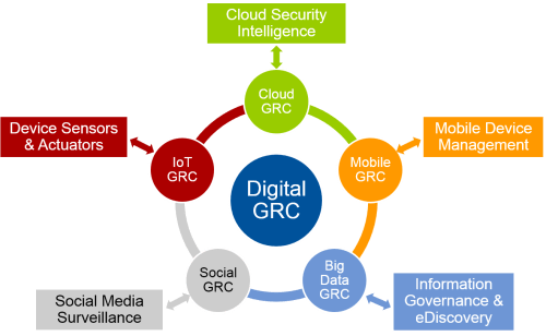small resolution of digital grc the dawn of a new era