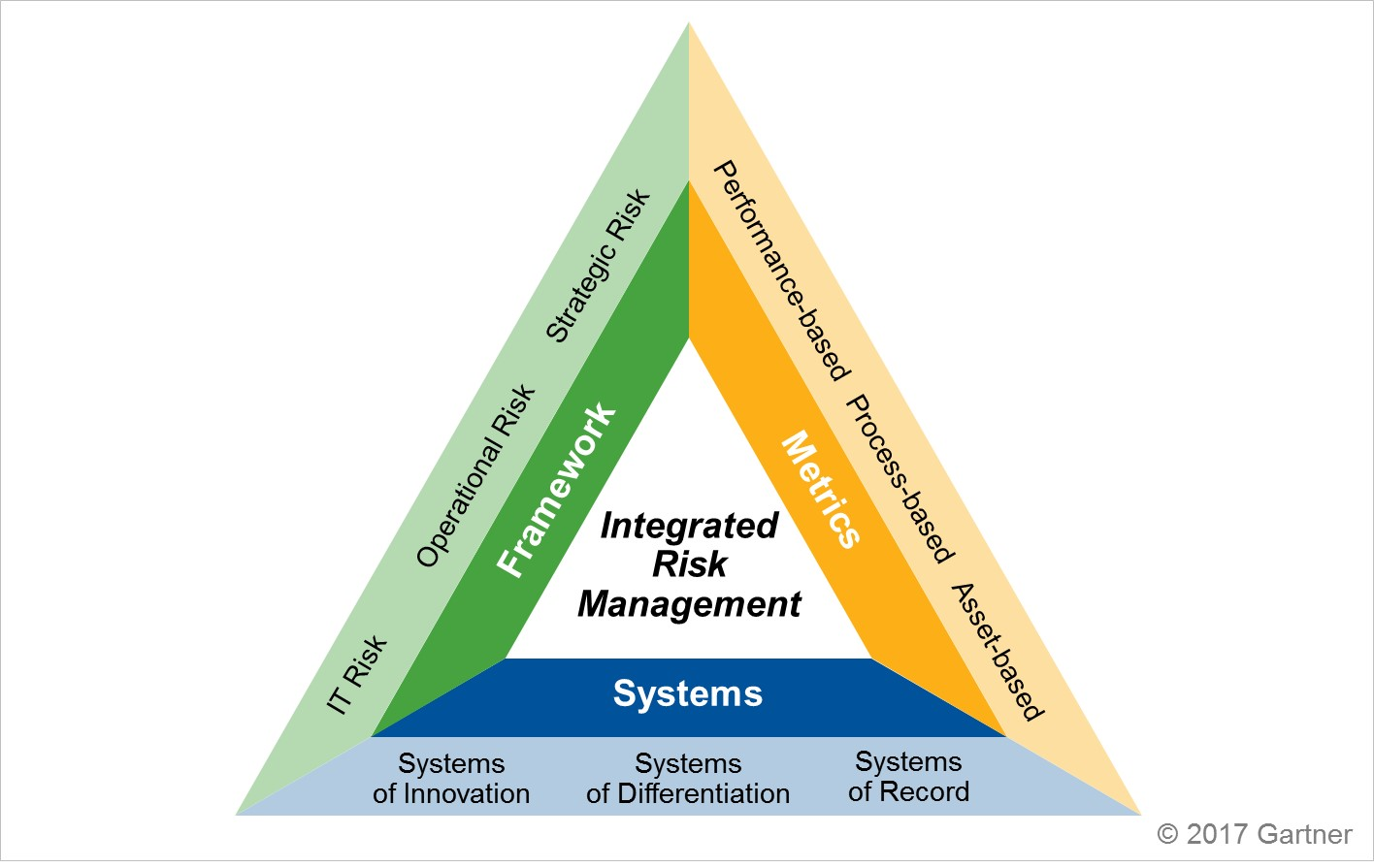 Nist Cybersecurity Framework Supports Use Of Irm