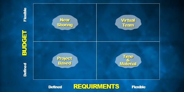 Creation of a game development team