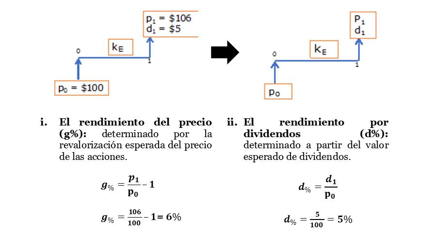 ecuación 5