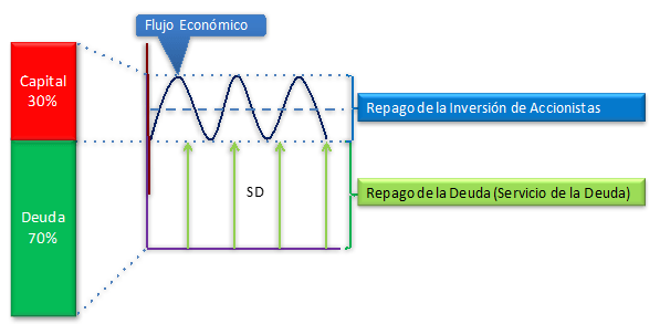 Zona Estable y Variable: Estructura deuda-capital
