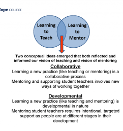 venn diagram showing the integration of learning to teach with learning to mentor  [ 1024 x 788 Pixel ]