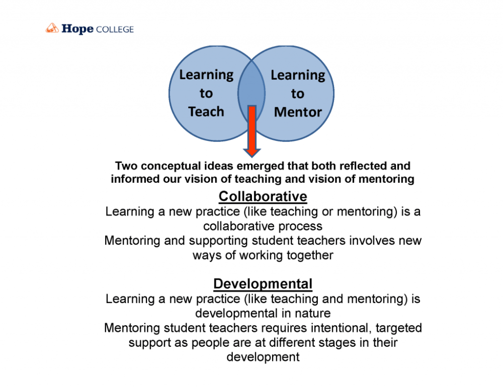 medium resolution of venn diagram showing the integration of learning to teach with learning to mentor