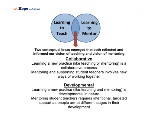 small resolution of venn diagram showing the integration of learning to teach with learning to mentor