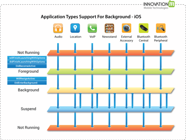 InnovationM - Support of Applications running in Background in iOS