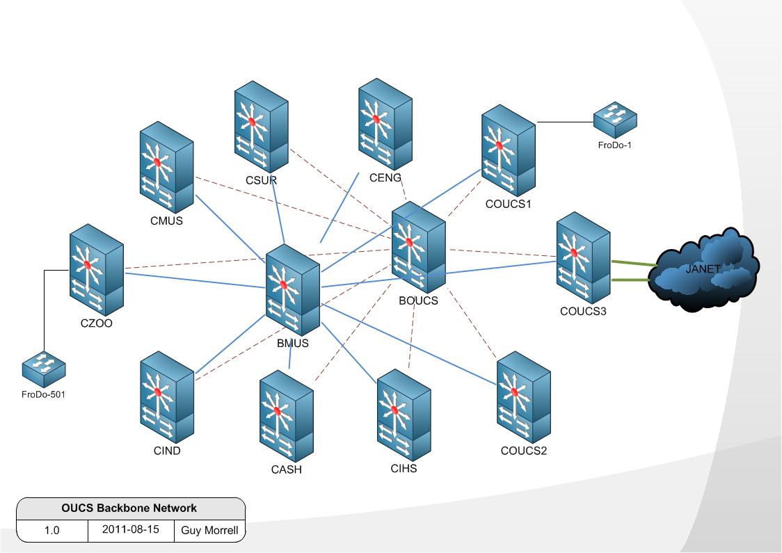 OUCS Backbone Network Naming And Numbering Conventions Network