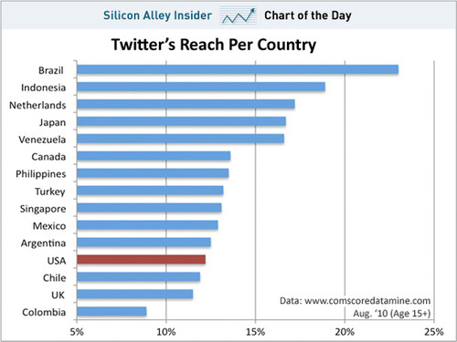 Chart_of_the_day_twitters_reach_by