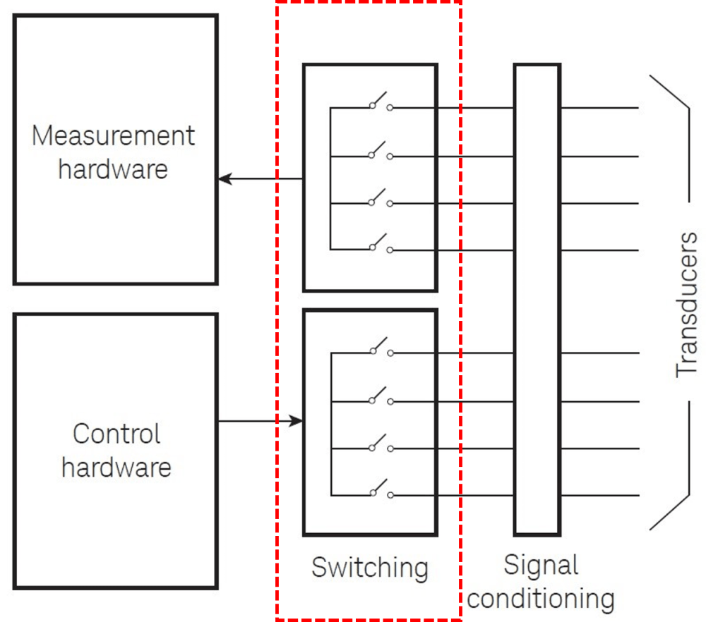 medium resolution of daq basic block diagrams with switches