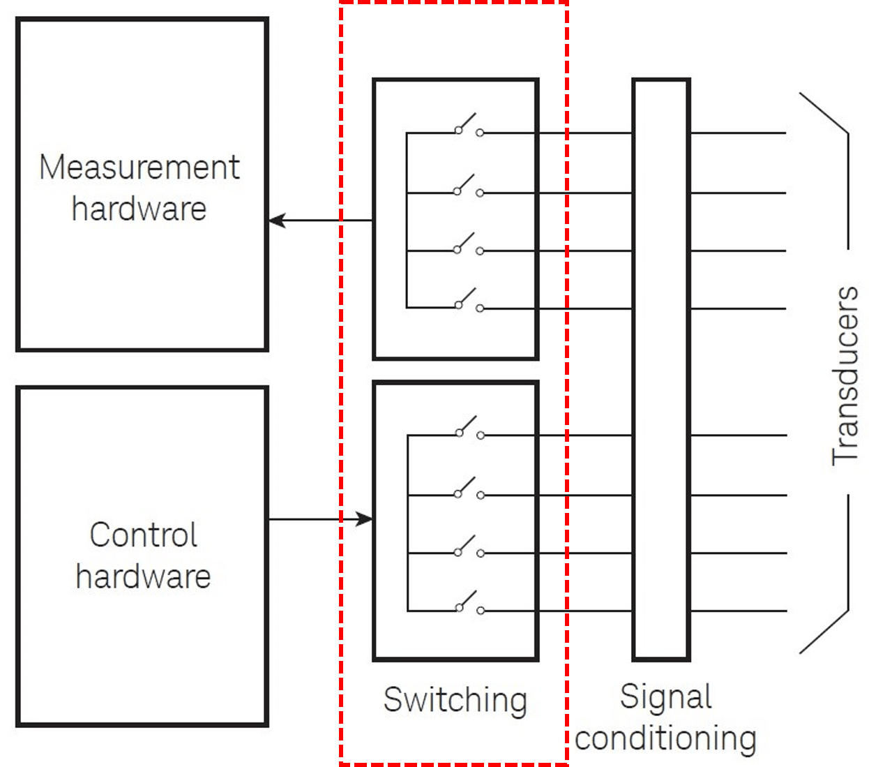 hight resolution of daq basic block diagrams with switches