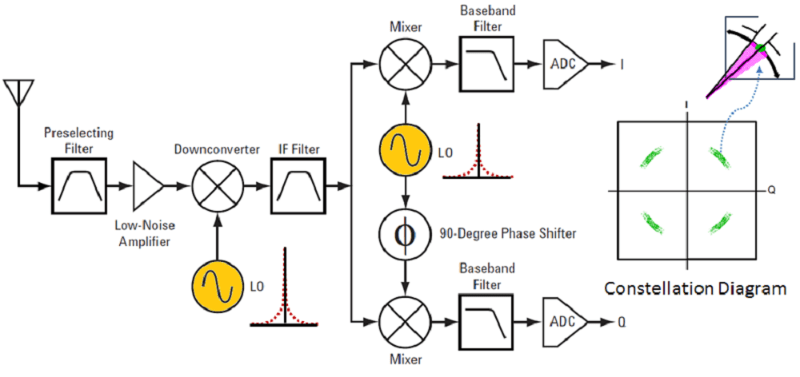 Confronting Measurement Uncertainty in Signal Generation