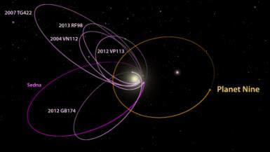 Los seis objetos conocidos más distantes del sistema solar con órbitas más allá de Neptuno (magenta) todos se alinean en una sola dirección. También, cuando se observa en tres dimensiones, se inclinan casi idénticamente lejos del plano del sistema solar. Batygin y Brown proponen que se requiere un planeta con 10 veces la masa de la Tierra en una distante órbita excéntrica anti-alineado con los otros seis objetos (naranja) para mantener esta configuración. Crédito: Caltech / R. Hurt (IPAC); [Diagrama creado usando WorldWide Telescope.]